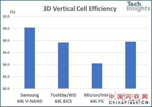 SK Hynix的72L NAND快闪存储器与各家64L的对比分析详解