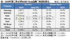 集邦咨询:旺季前备货需求回温,2019年第三季NAND Flash厂商营收季增10%