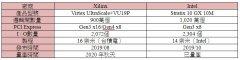 最大逻辑闸容量FPGA竞逐 英特尔量产脚步领先Xilinx